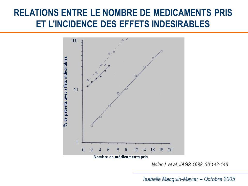 RELATIONS ENTRE LE NOMBRE DE MEDICAMENTS PRIS ET L'INCIDENCE DES EFFETS INDESIRABLES