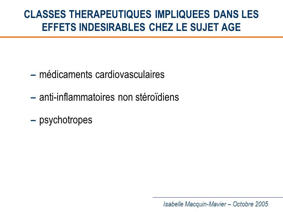 – médicaments cardiovasculaires – anti-inflammatoires non stéroïdiens