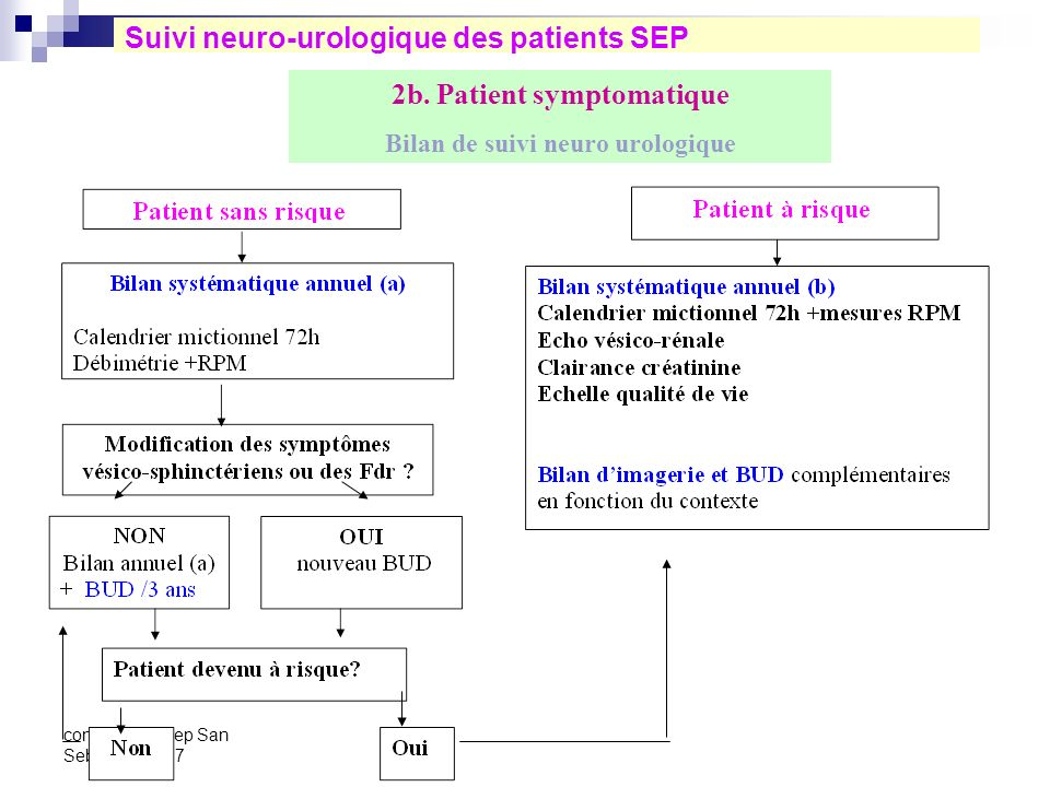 2b. Patient symptomatique Bilan de suivi neuro urologique