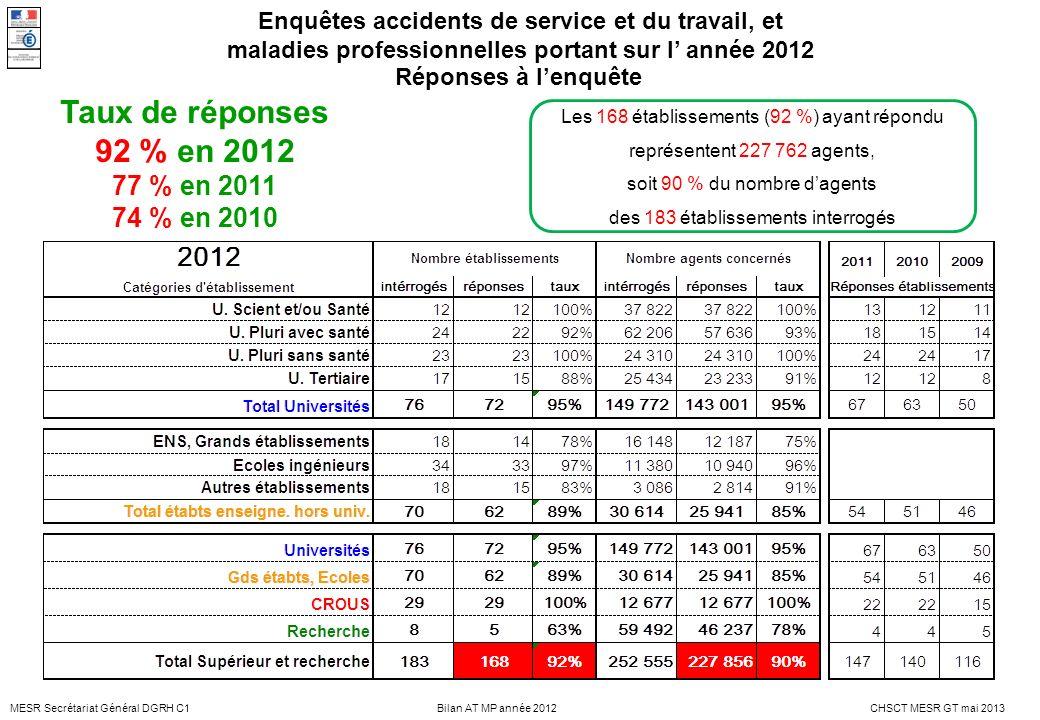 Taux de réponses 92 % en 2012 77 % en 2011 74 % en 2010