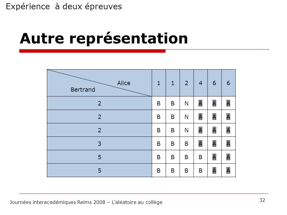 Autre représentation Expérience à deux épreuves Alice Bertrand 1 2 4 6
