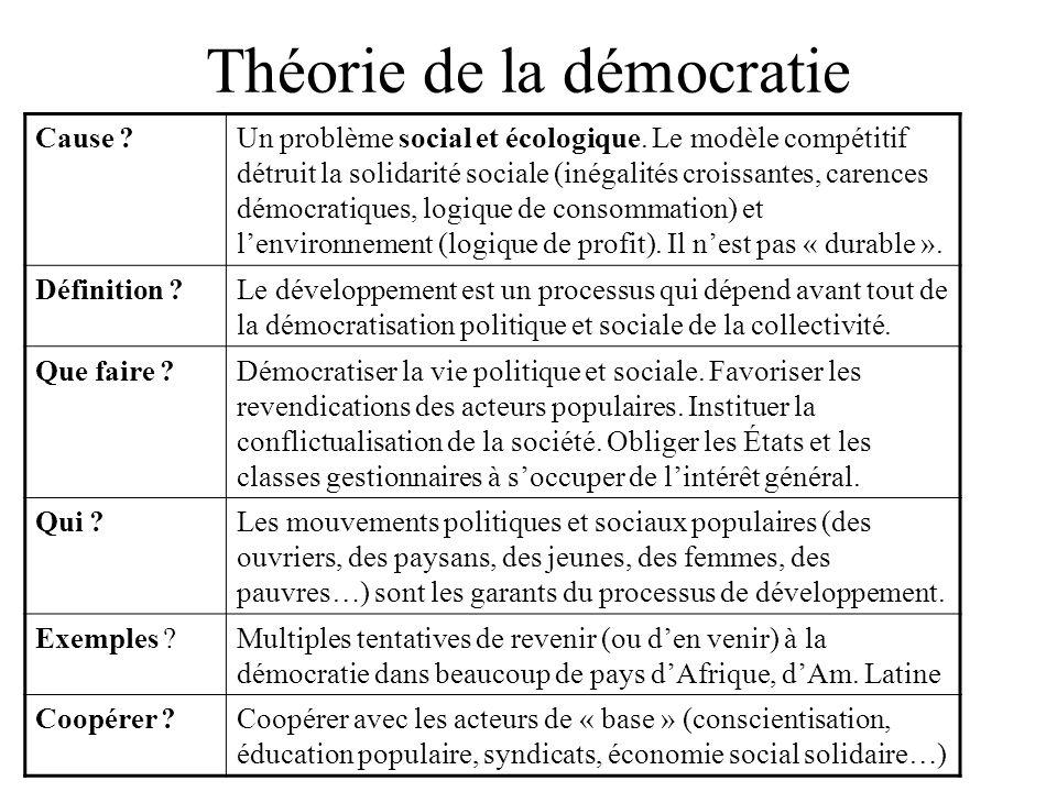 Théorie de la démocratie