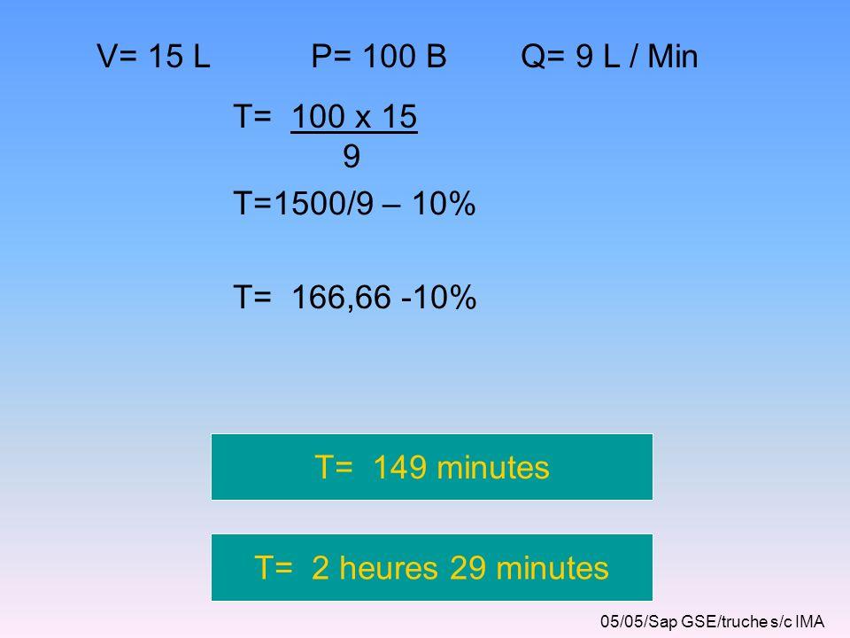 V= 15 L P= 100 B Q= 9 L / Min T= 100 x 15 9 T=1500/9 – 10%