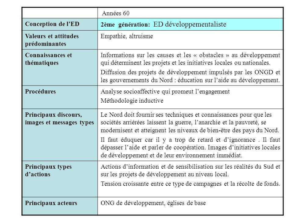 Années 60 Conception de l'ED. 2ème génération: ED développementaliste. Valeurs et attitudes prédominantes.
