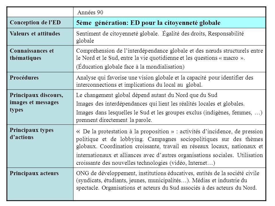 Années 90 Conception de l'ED. 5ème génération: ED pour la citoyenneté globale. Valeurs et attitudes.