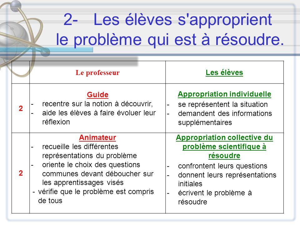 2- Les élèves s approprient le problème qui est à résoudre.