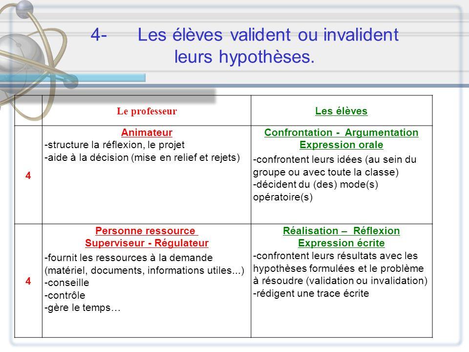 4- Les élèves valident ou invalident leurs hypothèses.