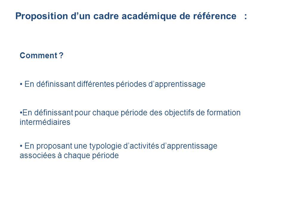 Proposition d'un cadre académique de référence :