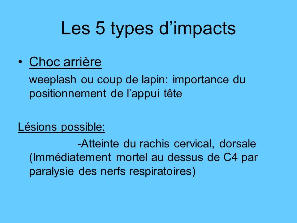 Les 5 types d'impacts Choc arrière