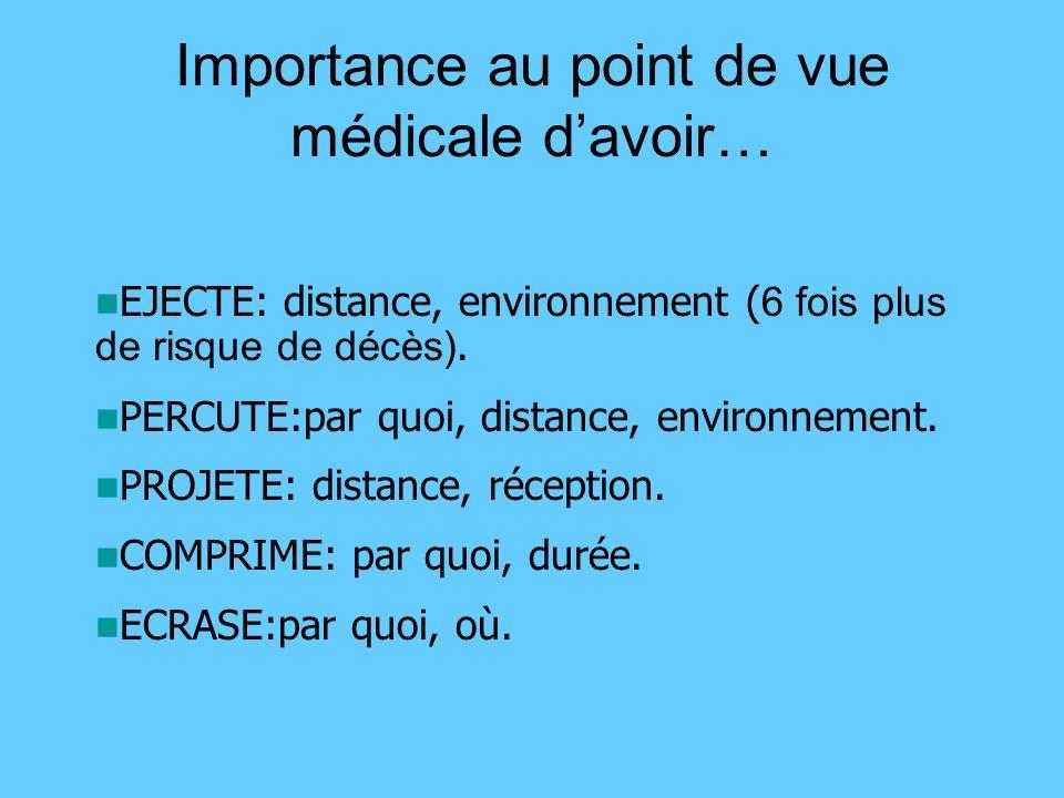 Importance au point de vue médicale d'avoir…