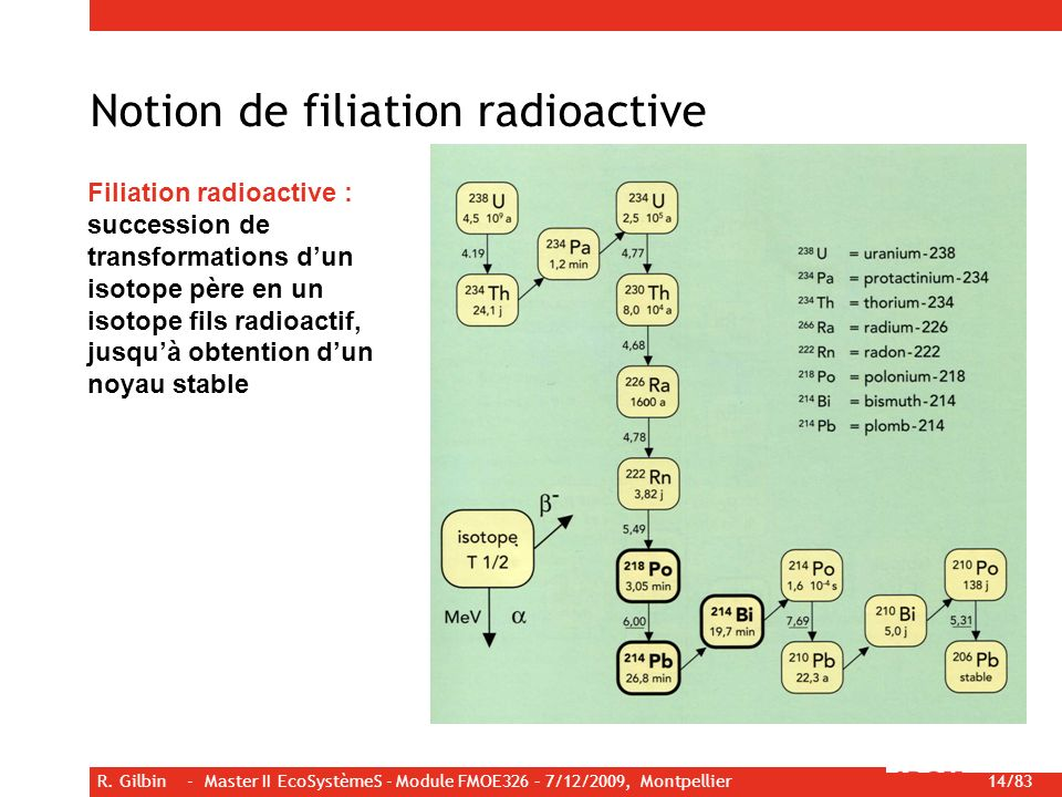 Notion de filiation radioactive