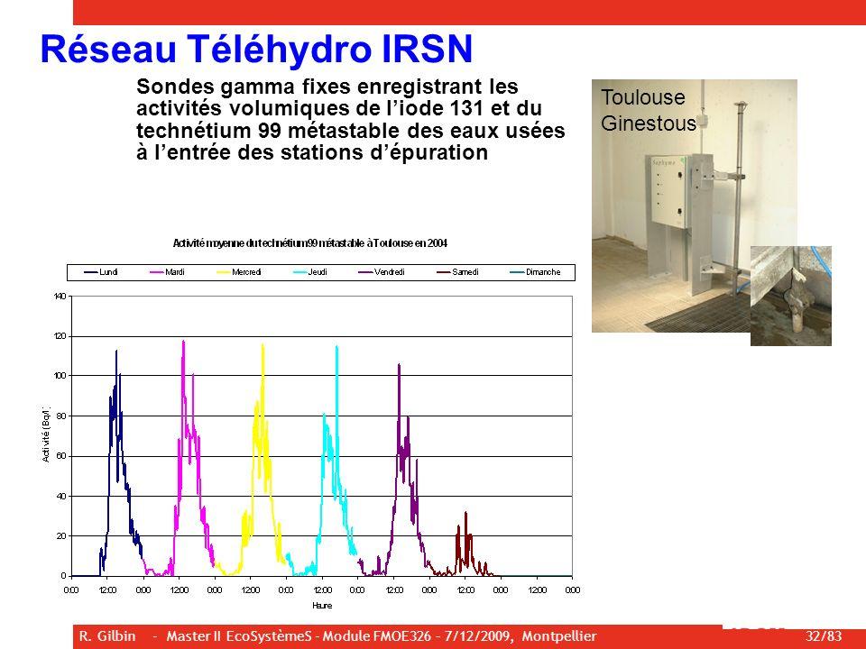 Réseau Téléhydro IRSN
