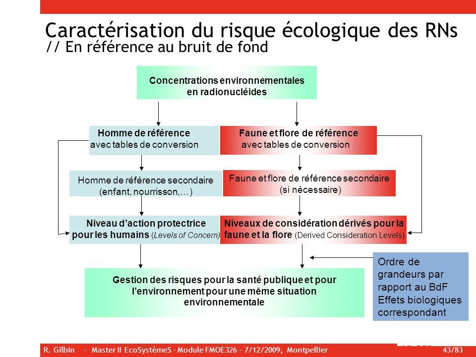 Concentrations environnementales Niveau d'action protectrice