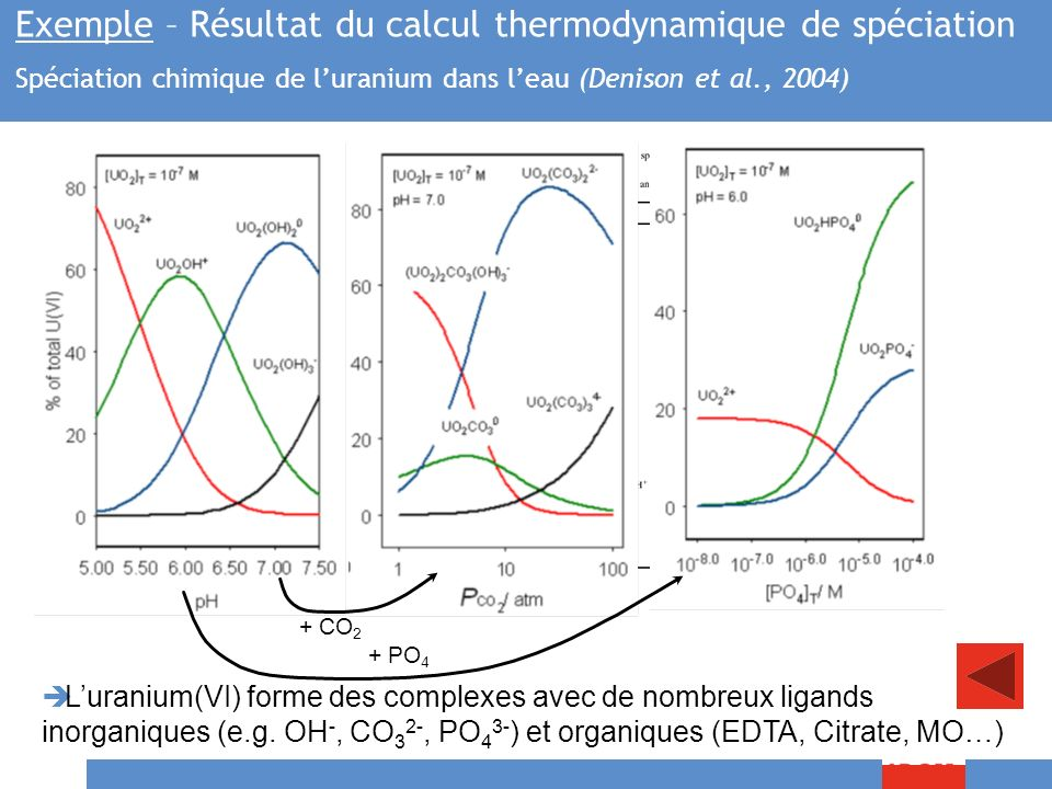 Exemple – Résultat du calcul thermodynamique de spéciation Spéciation chimique de l'uranium dans l'eau (Denison et al., 2004)