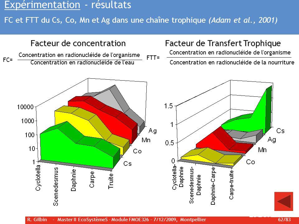 Expérimentation - résultats FC et FTT du Cs, Co, Mn et Ag dans une chaîne trophique (Adam et al., 2001)