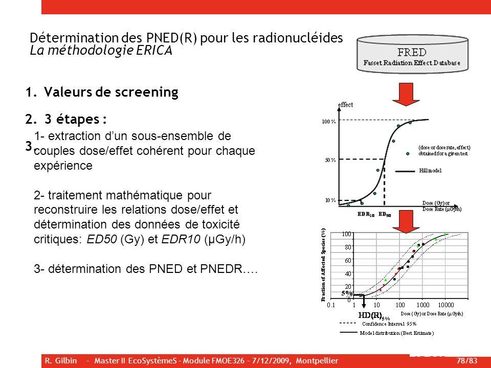 Détermination des PNED(R) pour les radionucléides La méthodologie ERICA