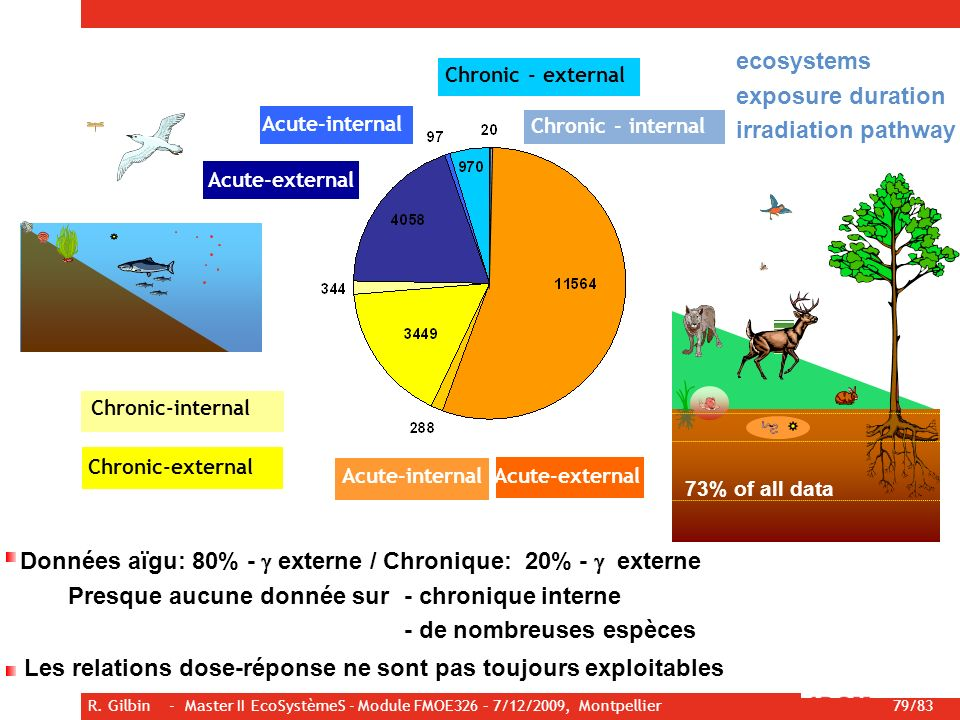 Données aïgu: 80% - g externe / Chronique: 20% - g externe