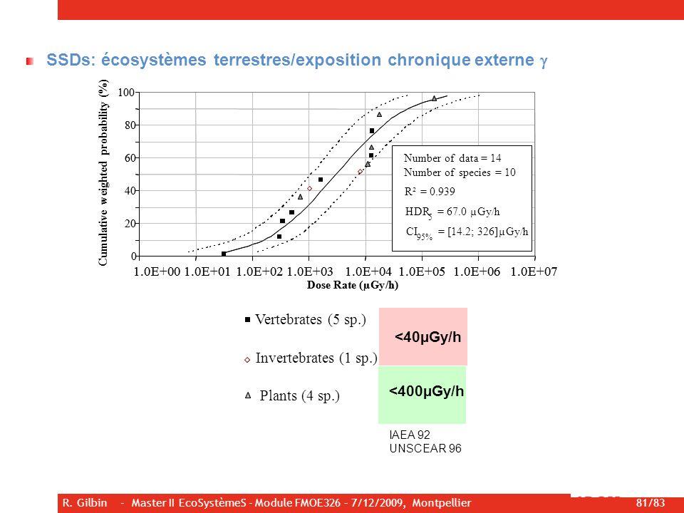 SSDs: écosystèmes terrestres/exposition chronique externe g