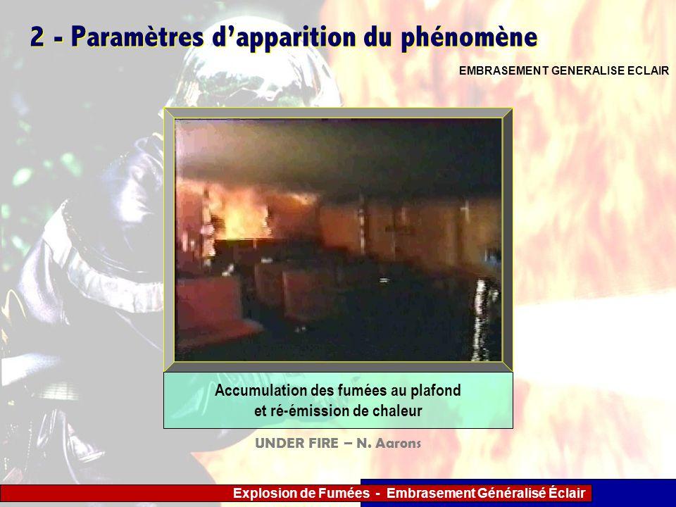 2 - Paramètres d'apparition du phénomène