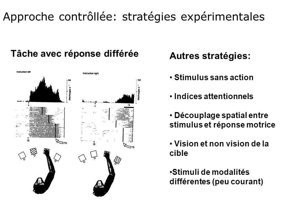 Approche contrôllée: stratégies expérimentales