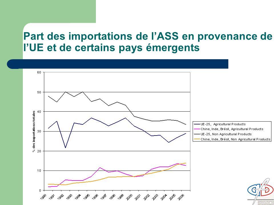 Part des importations de l'ASS en provenance de l'UE et de certains pays émergents