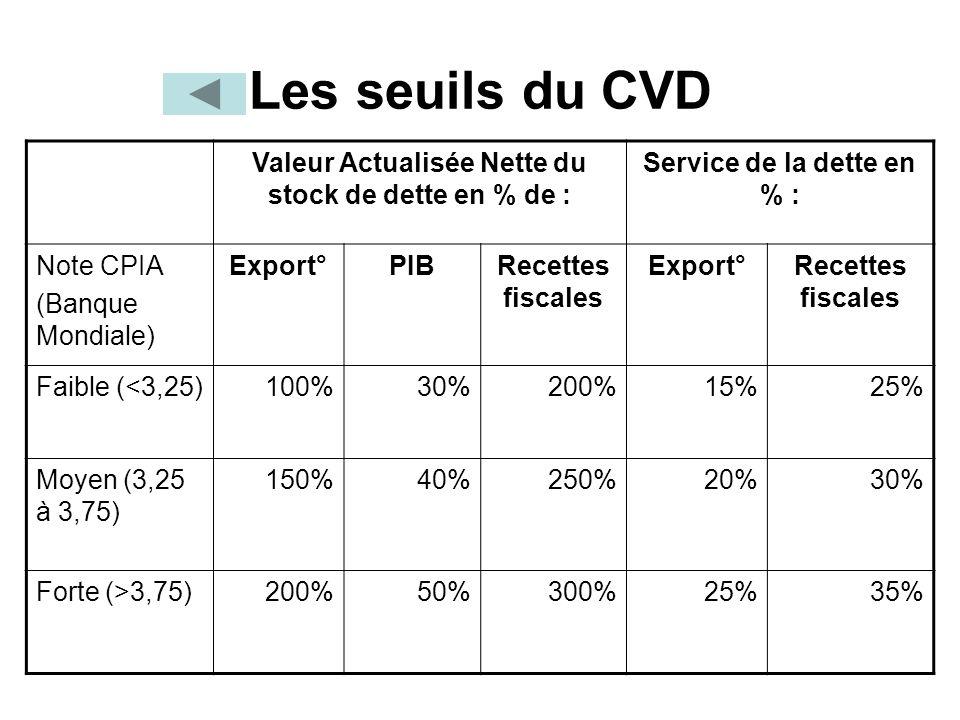 Les seuils du CVD Valeur Actualisée Nette du stock de dette en % de :