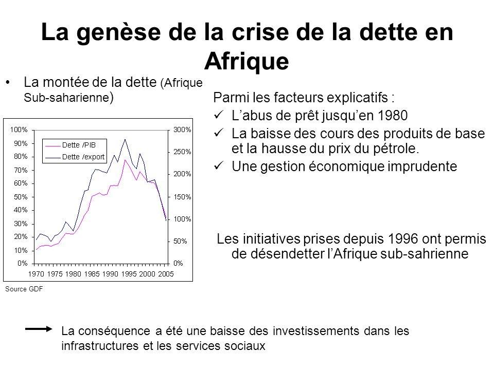 La genèse de la crise de la dette en Afrique