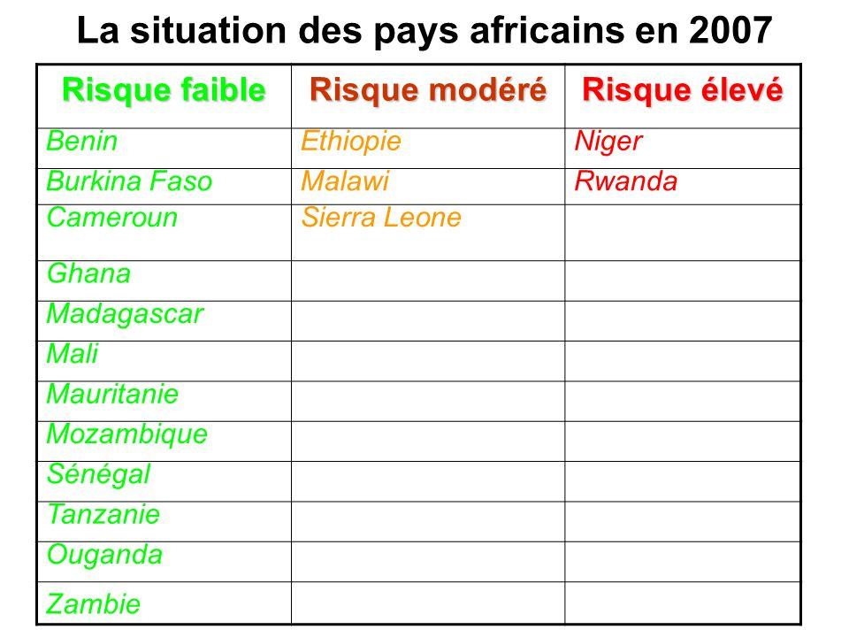 La situation des pays africains en 2007