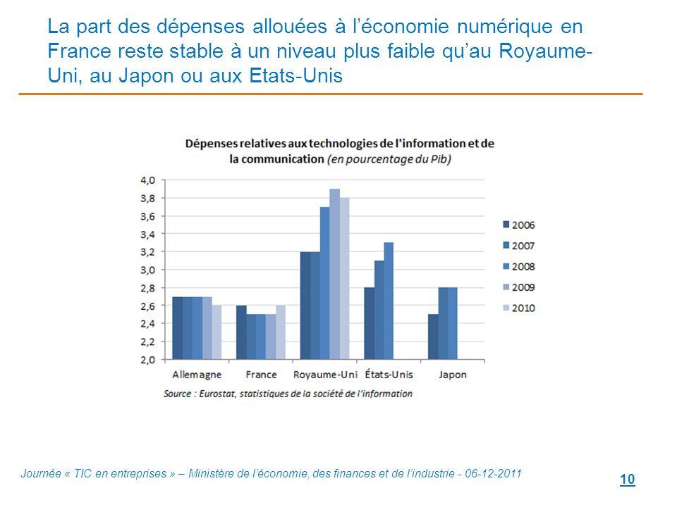La part des dépenses allouées à l'économie numérique en France reste stable à un niveau plus faible qu'au Royaume-Uni, au Japon ou aux Etats-Unis