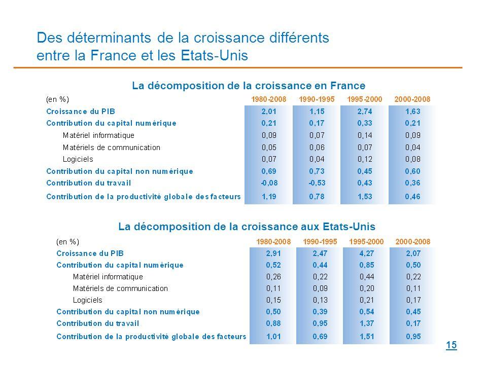 Des déterminants de la croissance différents entre la France et les Etats-Unis