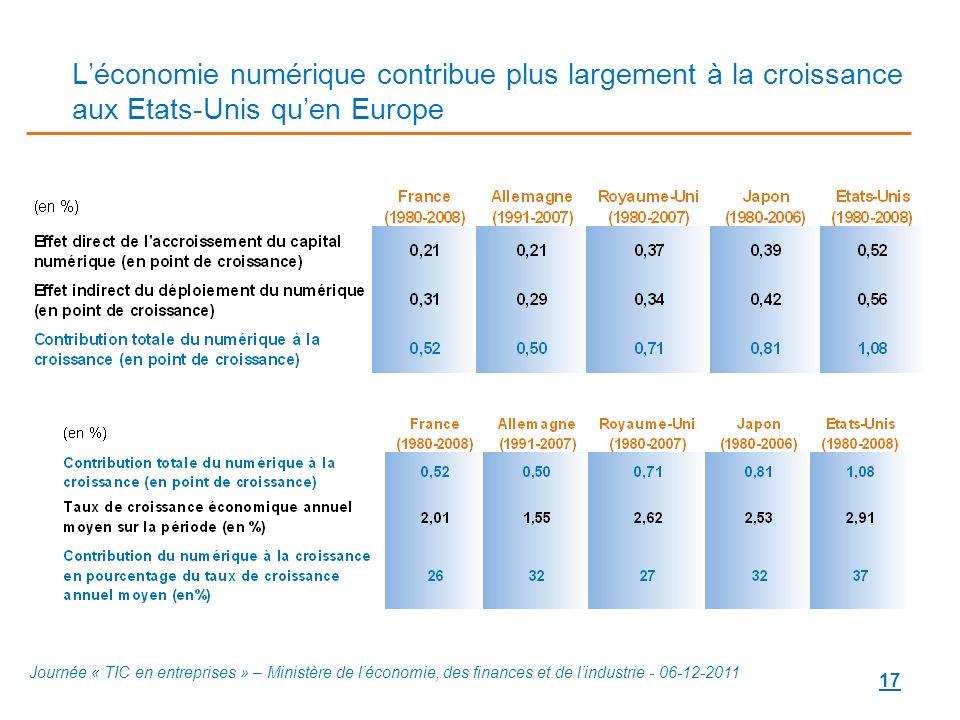 L'économie numérique contribue plus largement à la croissance aux Etats-Unis qu'en Europe