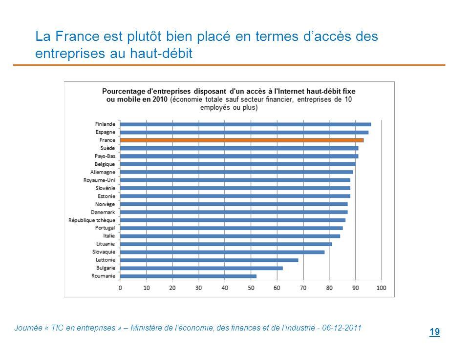 La France est plutôt bien placé en termes d'accès des entreprises au haut-débit