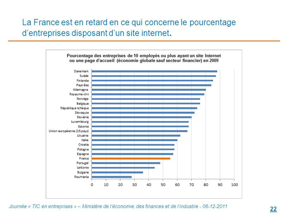 La France est en retard en ce qui concerne le pourcentage d'entreprises disposant d'un site internet.