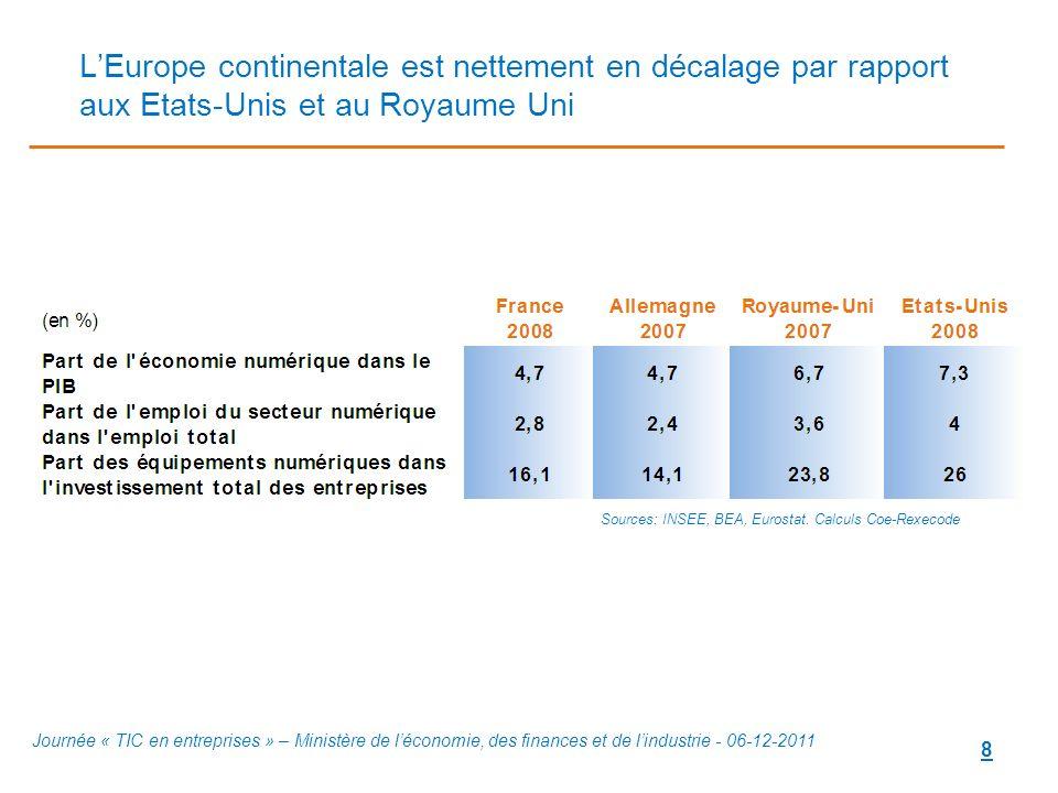 L'Europe continentale est nettement en décalage par rapport aux Etats-Unis et au Royaume Uni