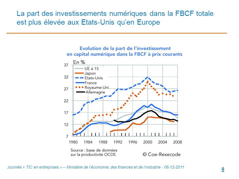 La part des investissements numériques dans la FBCF totale est plus élevée aux Etats-Unis qu'en Europe
