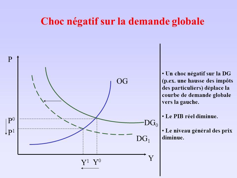 Choc négatif sur la demande globale