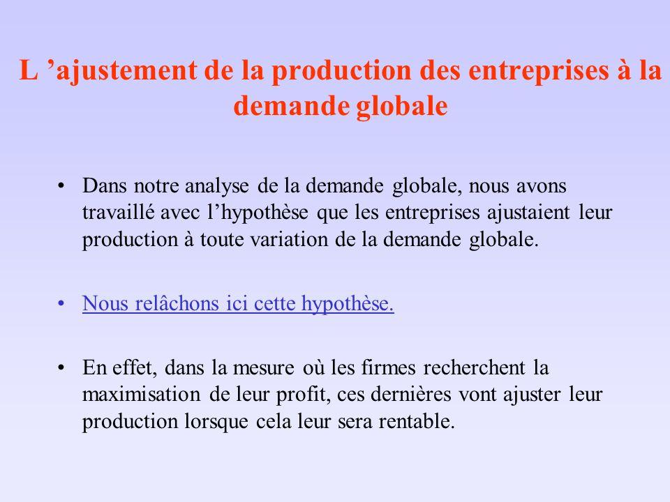L 'ajustement de la production des entreprises à la demande globale