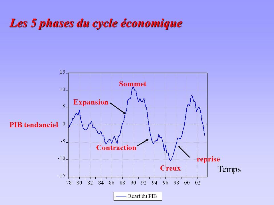 Les 5 phases du cycle économique