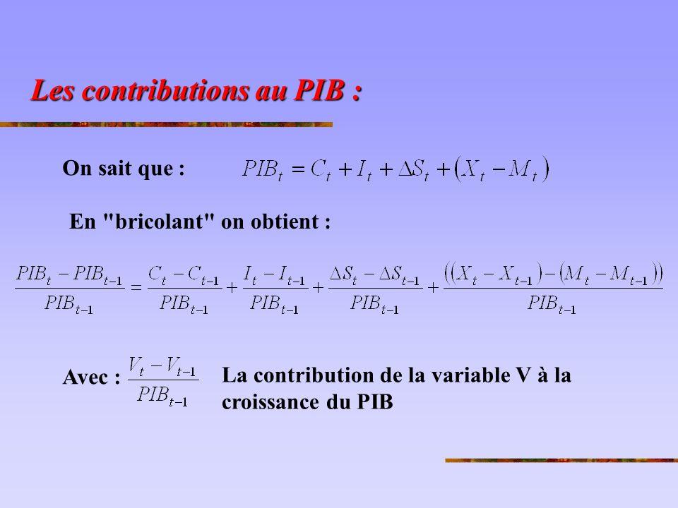 Les contributions au PIB :