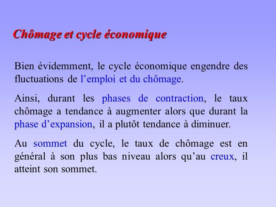 Chômage et cycle économique