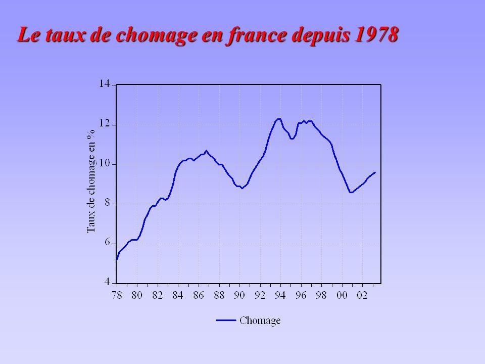 Le taux de chomage en france depuis 1978