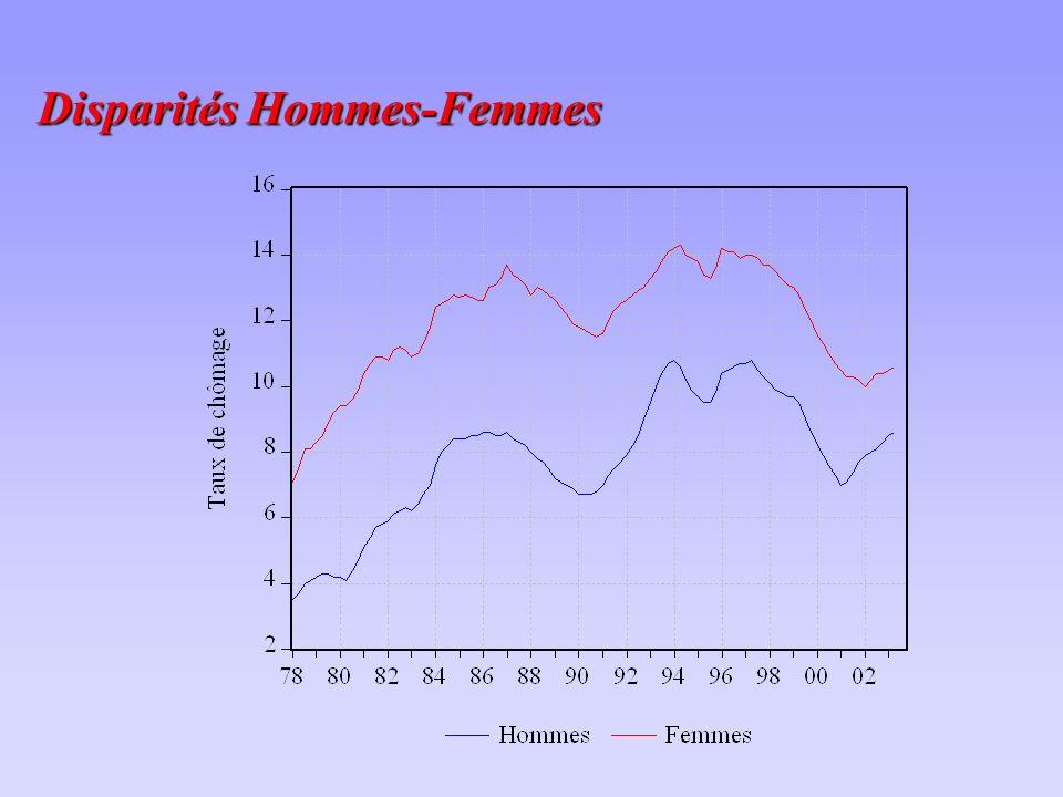 Disparités Hommes-Femmes