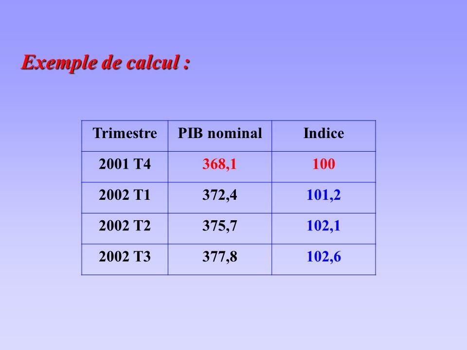 Exemple de calcul : Trimestre PIB nominal Indice 2001 T4 368,1 100