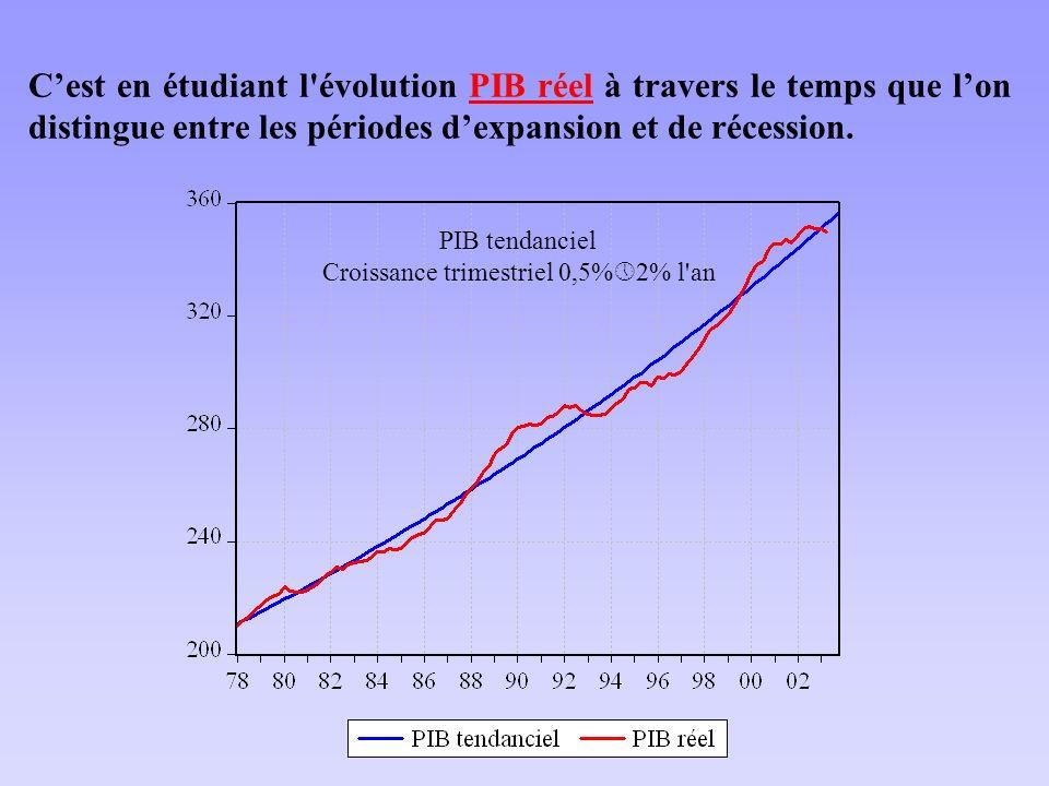 Croissance trimestriel 0,5%2% l an