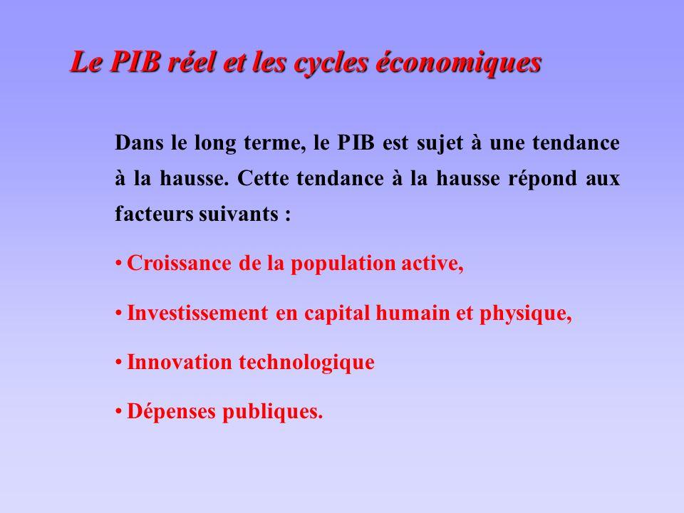 Le PIB réel et les cycles économiques