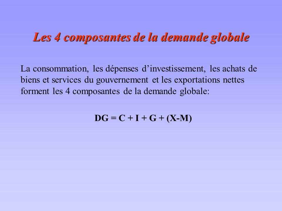 Les 4 composantes de la demande globale