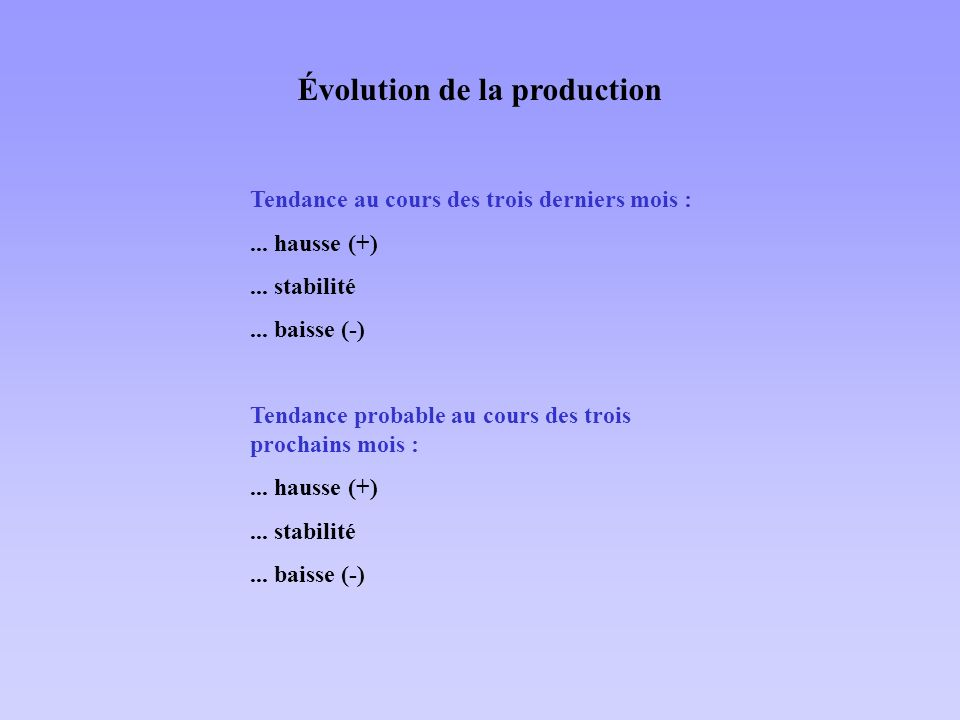 Évolution de la production