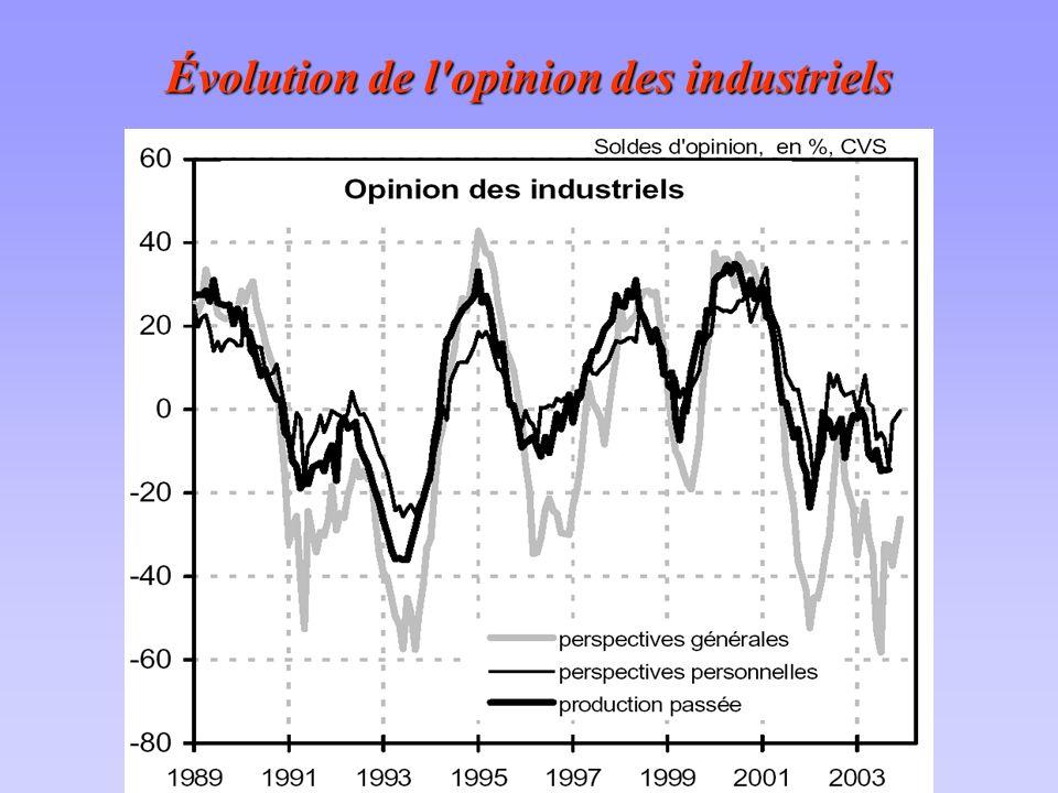 Évolution de l opinion des industriels