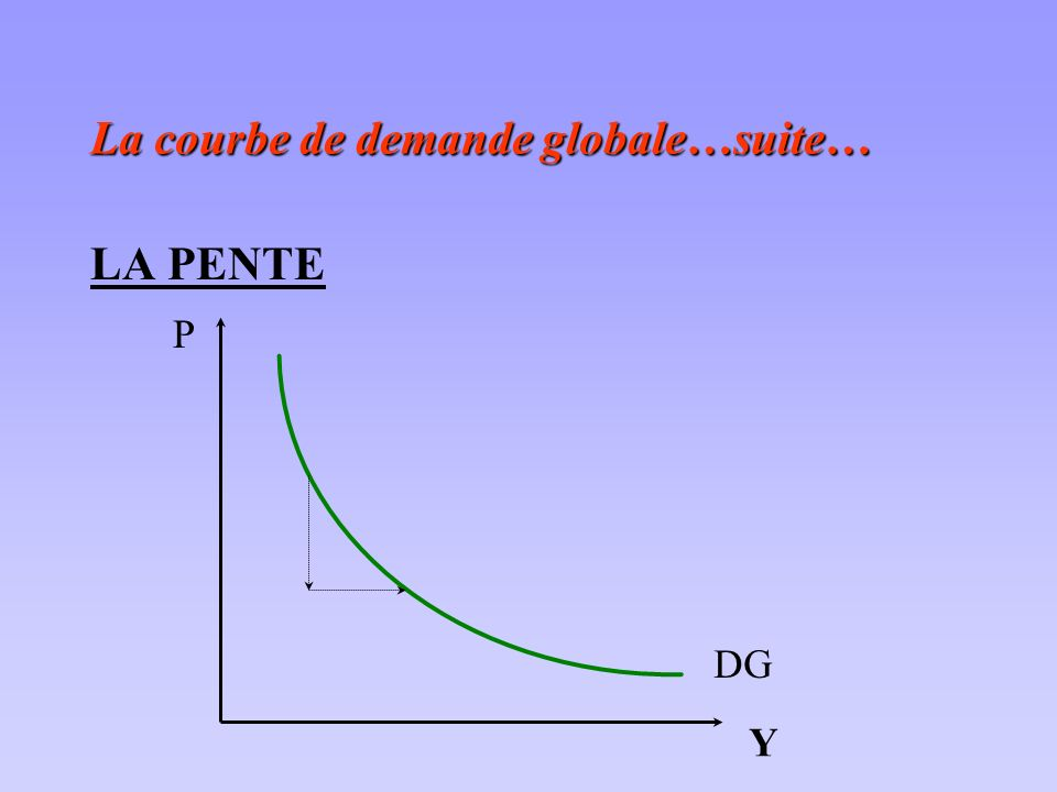 La courbe de demande globale…suite…