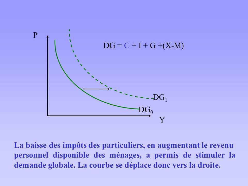 Y P. DG0. DG1. DG = C + I + G +(X-M) La baisse des impôts des particuliers, en augmentant le revenu.